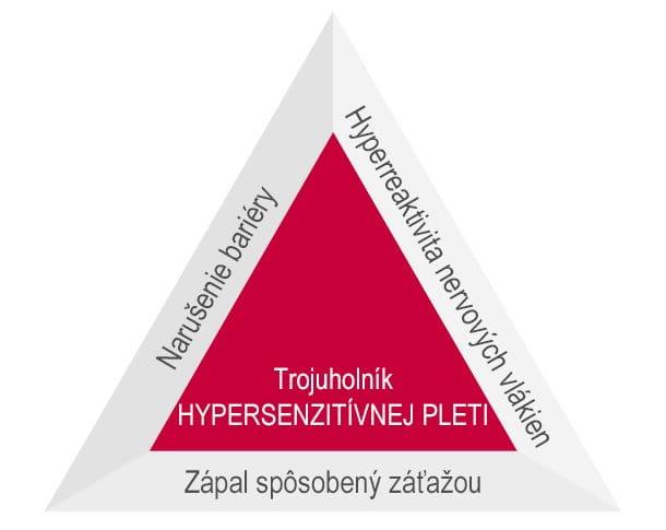 trojuholník-hypersenzitivity